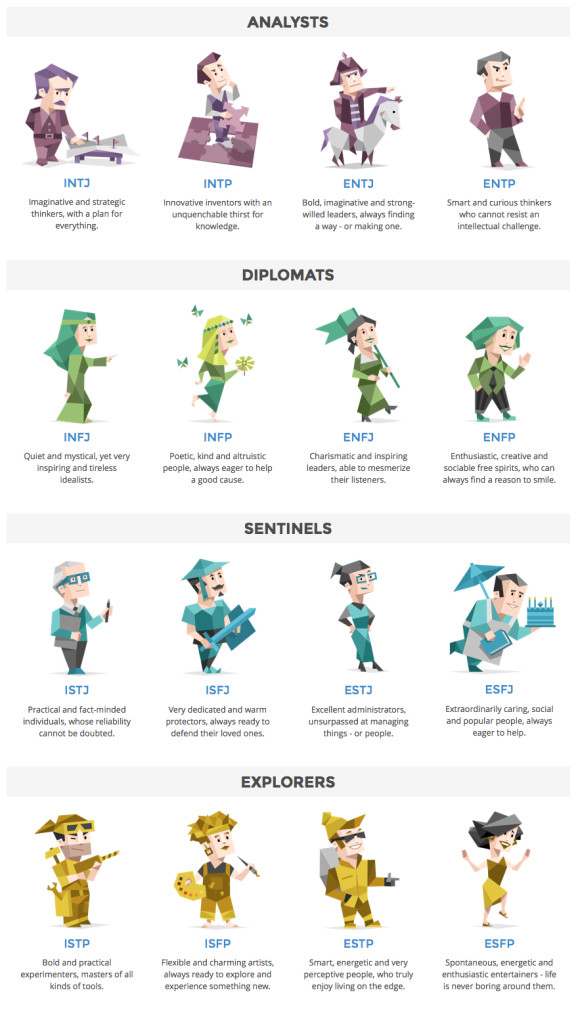 Why Myers Briggs 16 Personalities Will Greatly Improve
